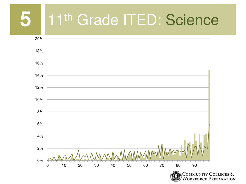 11th Grade ITED: Science 0% 2% 4% 6% 8% 10% 12%...