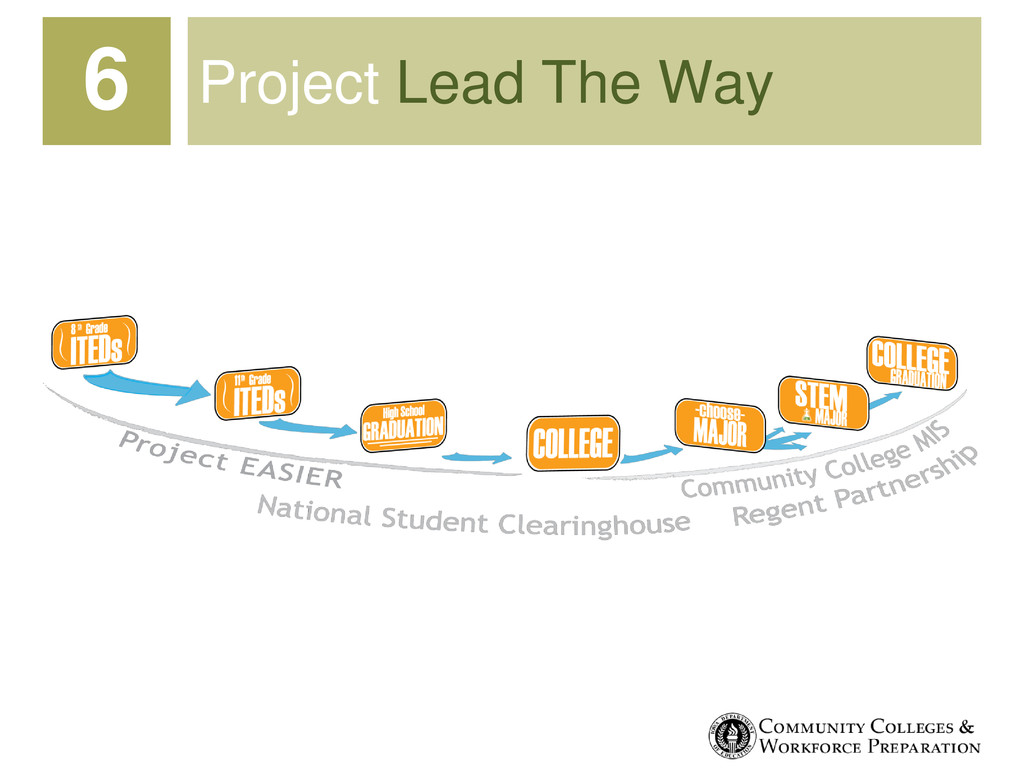 Project Lead The Way 6