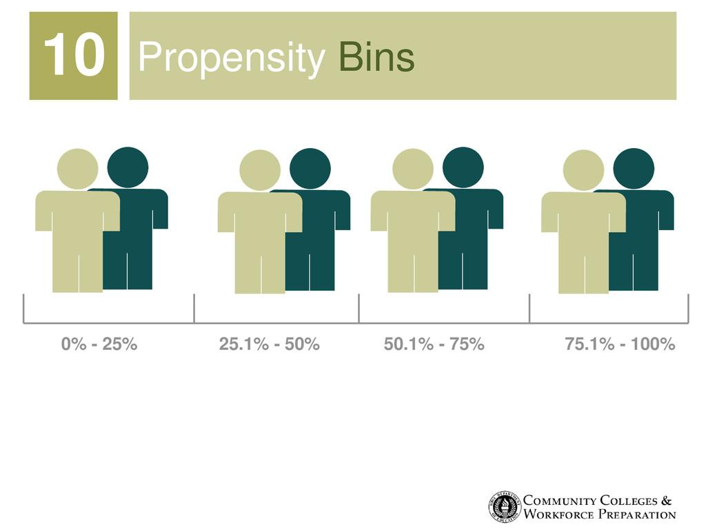 Propensity Bins 10 0% - 25% 25.1% - 50% 50.1% -...