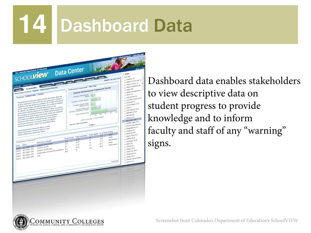 Dashboard Data 14