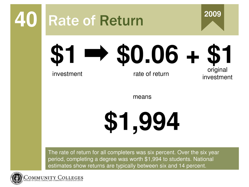 The rate of return for all completers was six p...