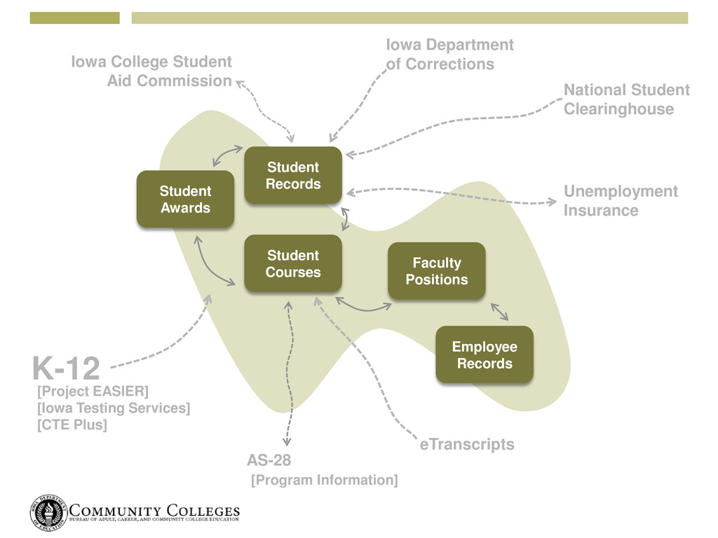 National Student Clearinghouse Student Records ...
