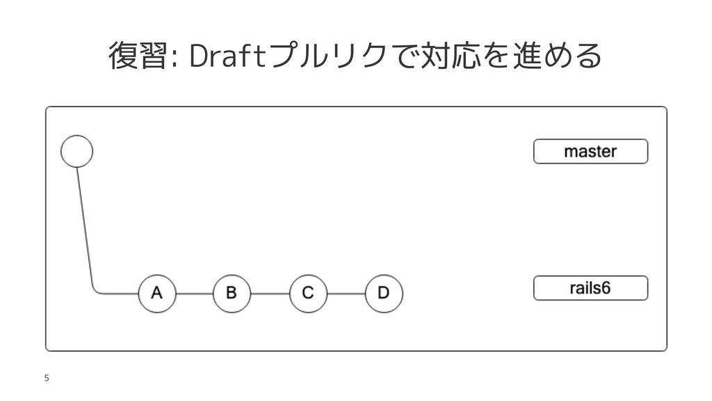 復習: Draftプルリクで対応を進める 5