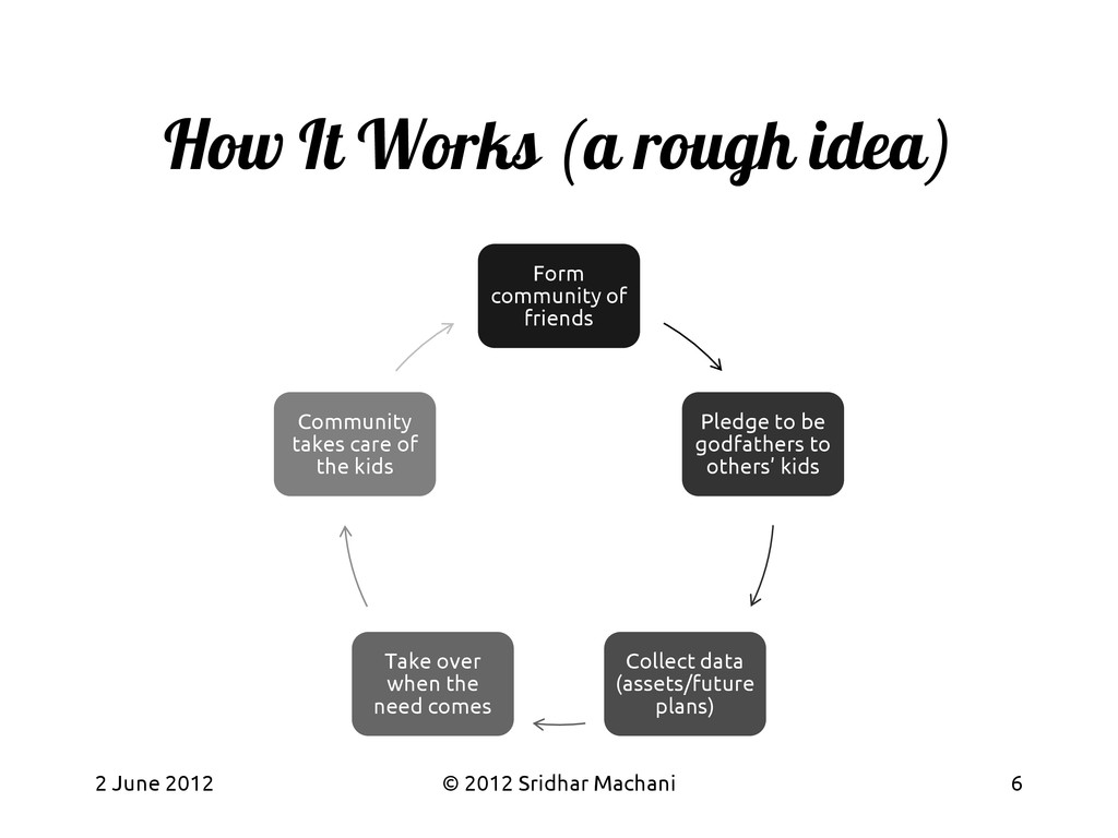 How It Works (a rough idea) Form community of f...