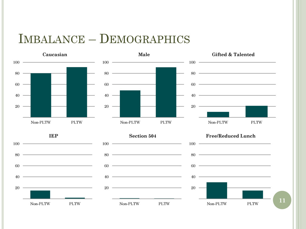 IMBALANCE – DEMOGRAPHICS 20 40 60 80 100 Non-PL...
