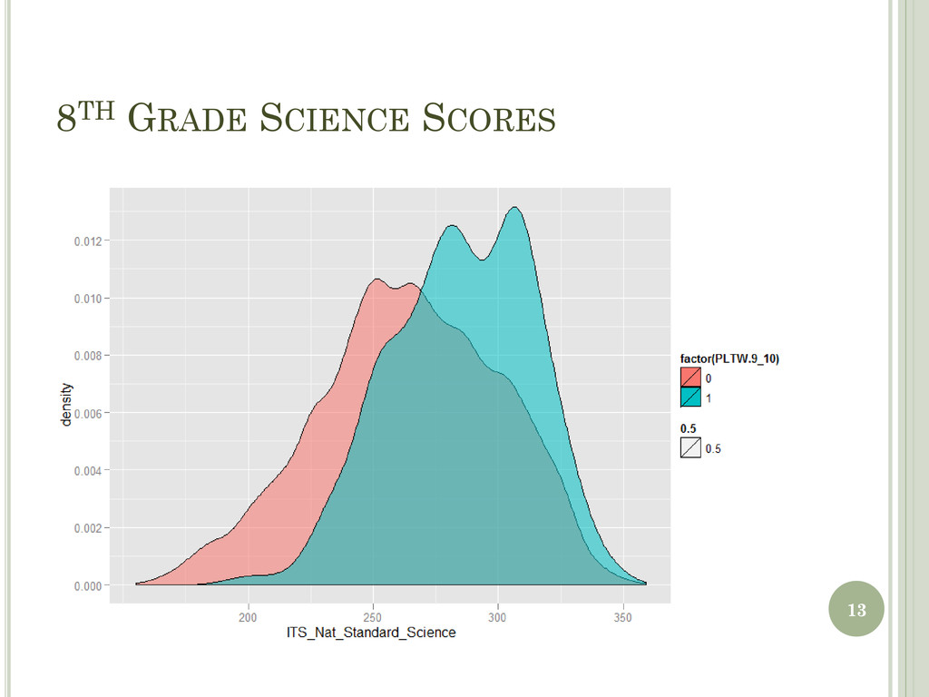 8TH GRADE SCIENCE SCORES 13