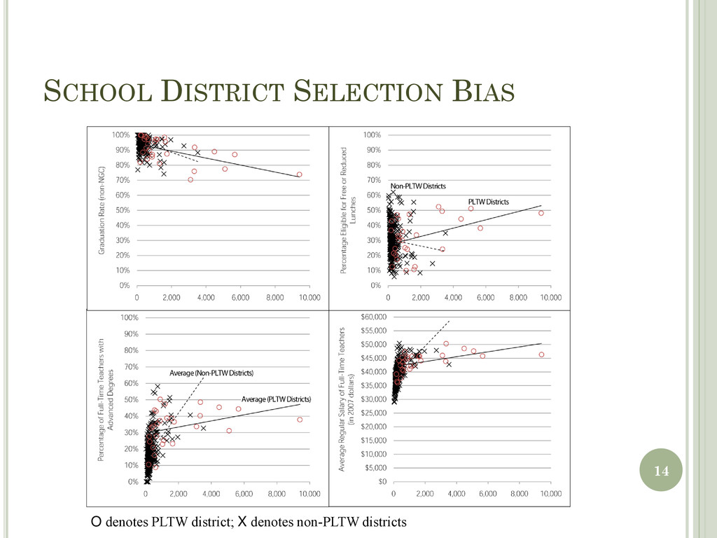 SCHOOL DISTRICT SELECTION BIAS 14 O denotes PLT...