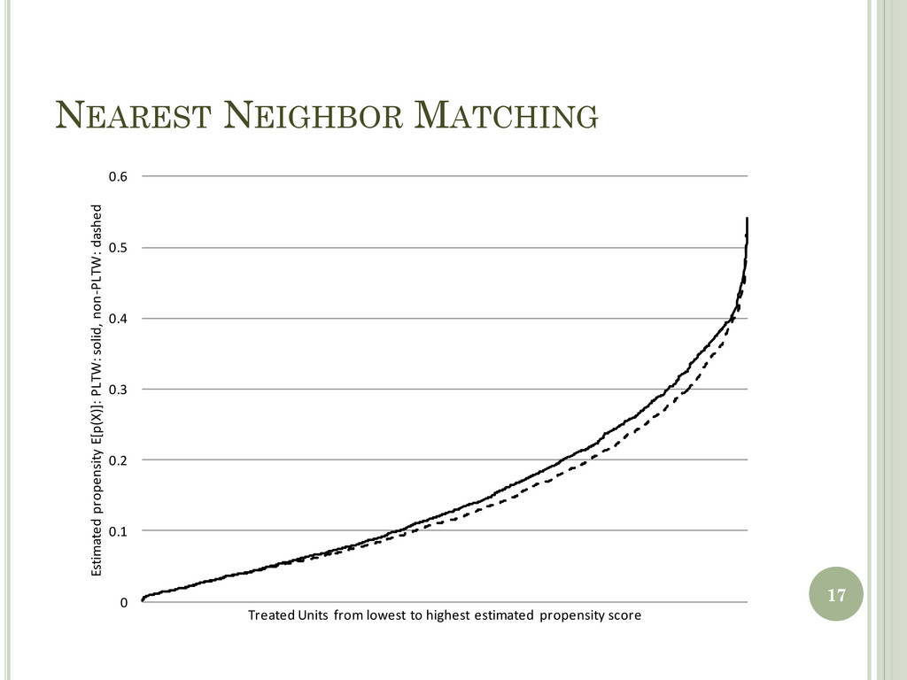 NEAREST NEIGHBOR MATCHING 17 0 0.1 0.2 0.3 0.4 ...