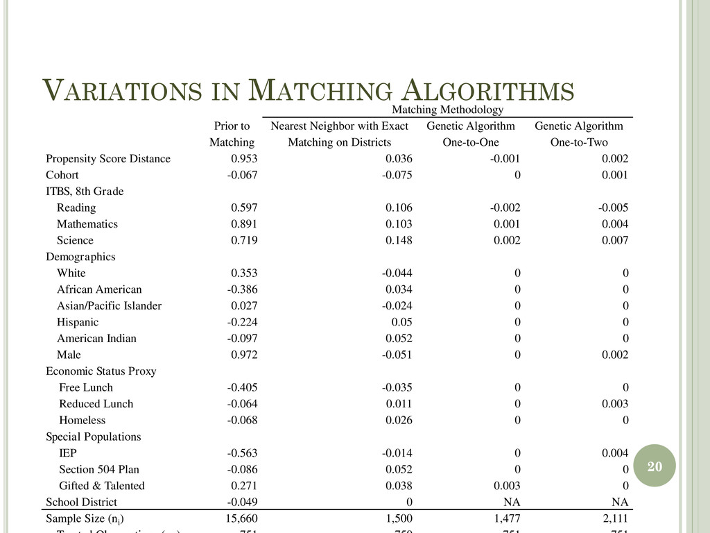 VARIATIONS IN MATCHING ALGORITHMS Matching Meth...