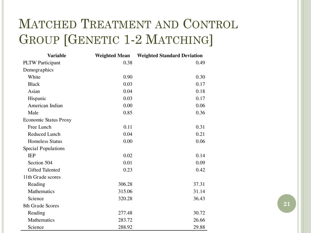 MATCHED TREATMENT AND CONTROL GROUP [GENETIC 1-...