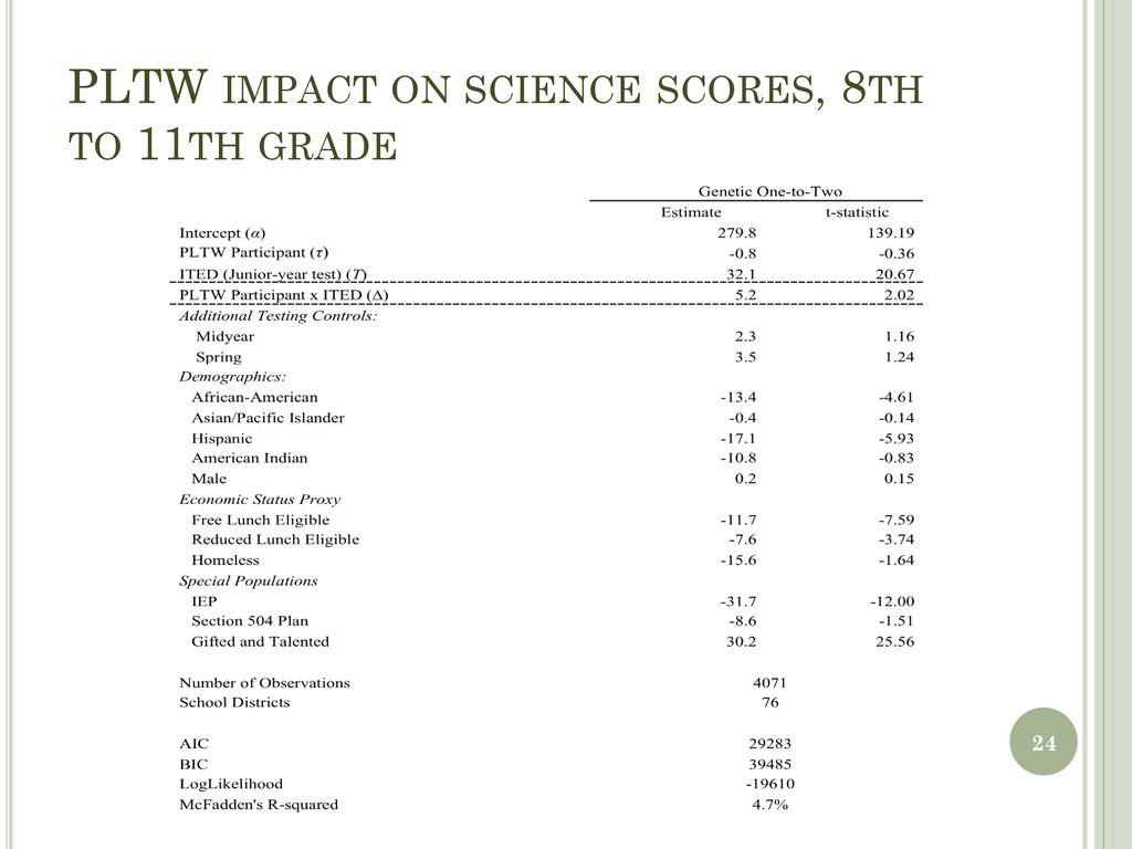 PLTW IMPACT ON SCIENCE SCORES, 8TH TO 11TH GRAD...