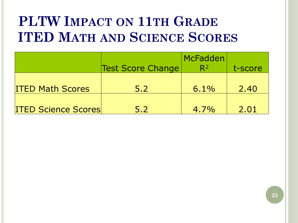 PLTW IMPACT ON 11TH GRADE ITED MATH AND SCIENCE...