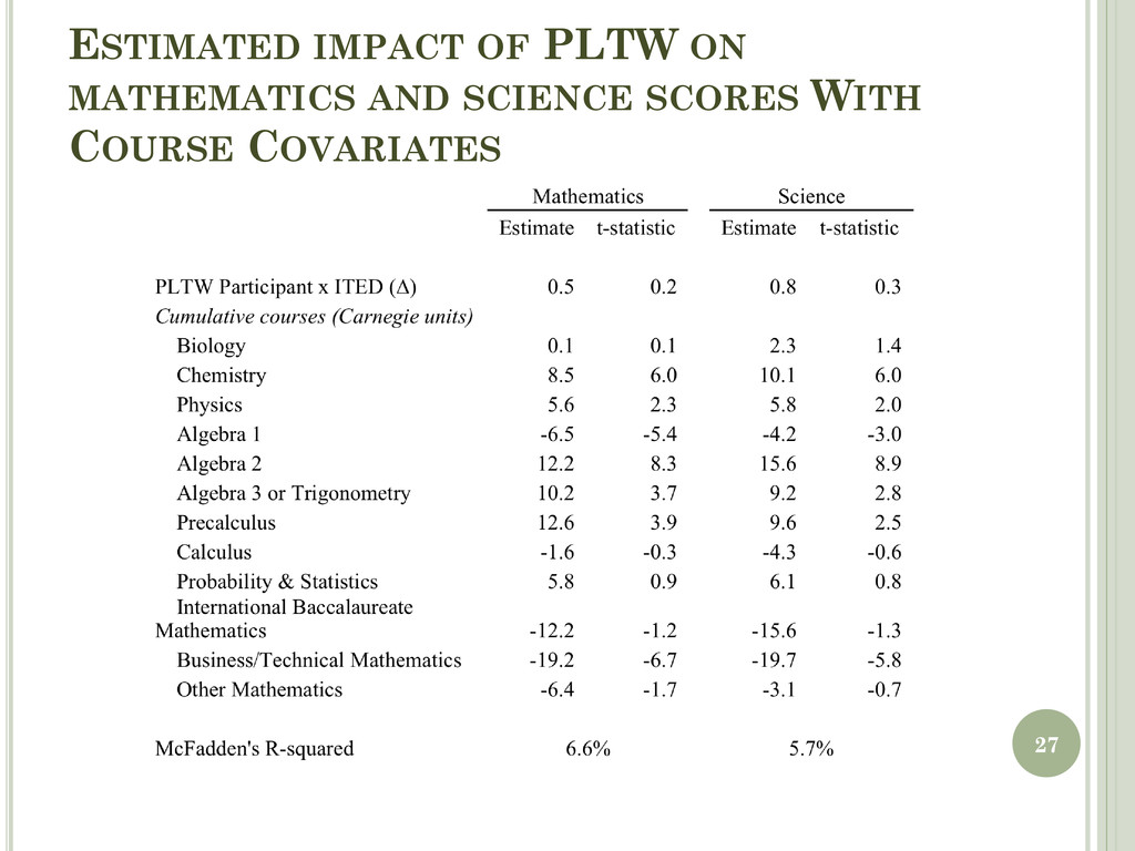 ESTIMATED IMPACT OF PLTW ON MATHEMATICS AND SCI...