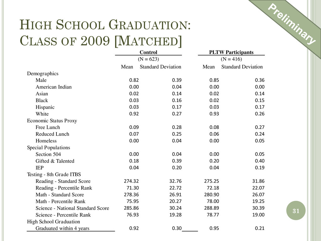 HIGH SCHOOL GRADUATION: CLASS OF 2009 [MATCHED]...