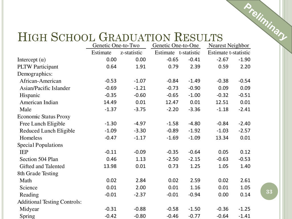 HIGH SCHOOL GRADUATION RESULTS Genetic One-to-T...
