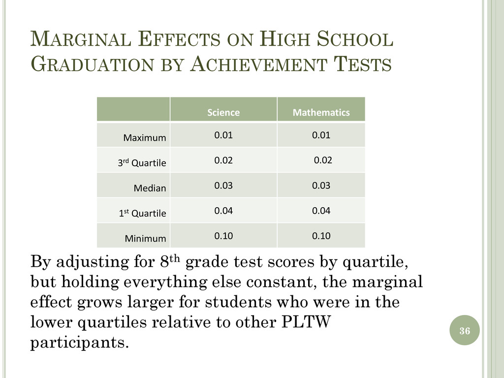 MARGINAL EFFECTS ON HIGH SCHOOL GRADUATION BY A...