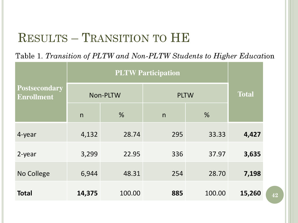 RESULTS – TRANSITION TO HE Postsecondary Enroll...