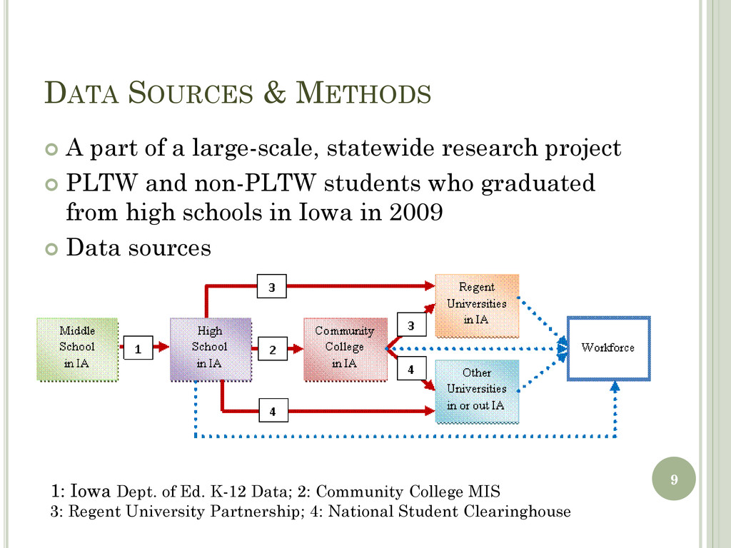DATA SOURCES & METHODS  A part of a large-scal...