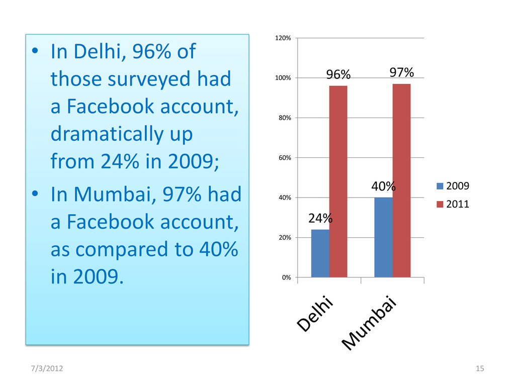 • In Delhi, 96% of those surveyed had a Faceboo...