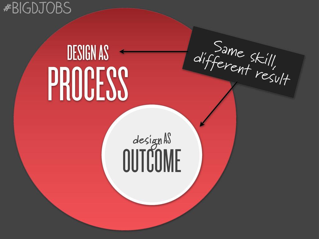 DESIGN AS PROCESS design AS OUTCOME Same skill,...