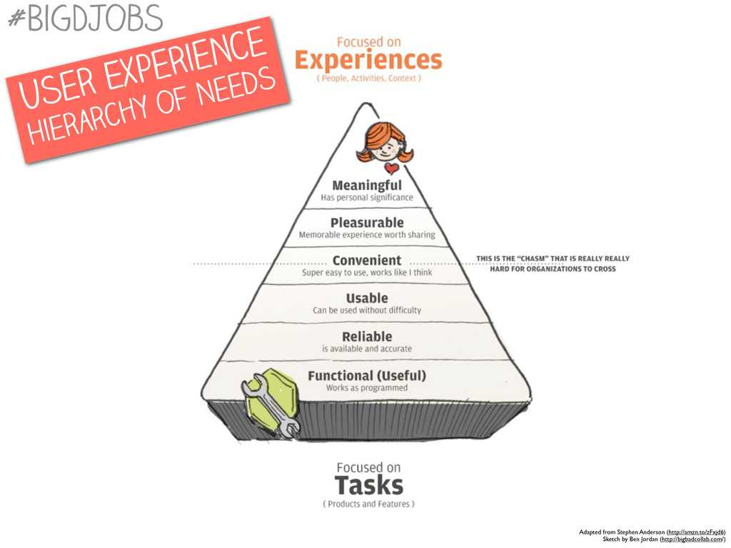 User Experience Hierarchy of Needs #BigDJobs Ad...