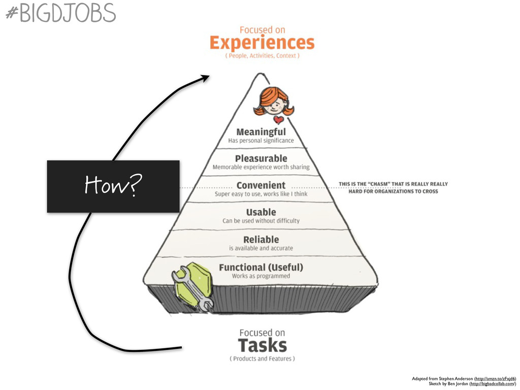 #BigDJobs Adapted from Stephen Anderson (http:/...