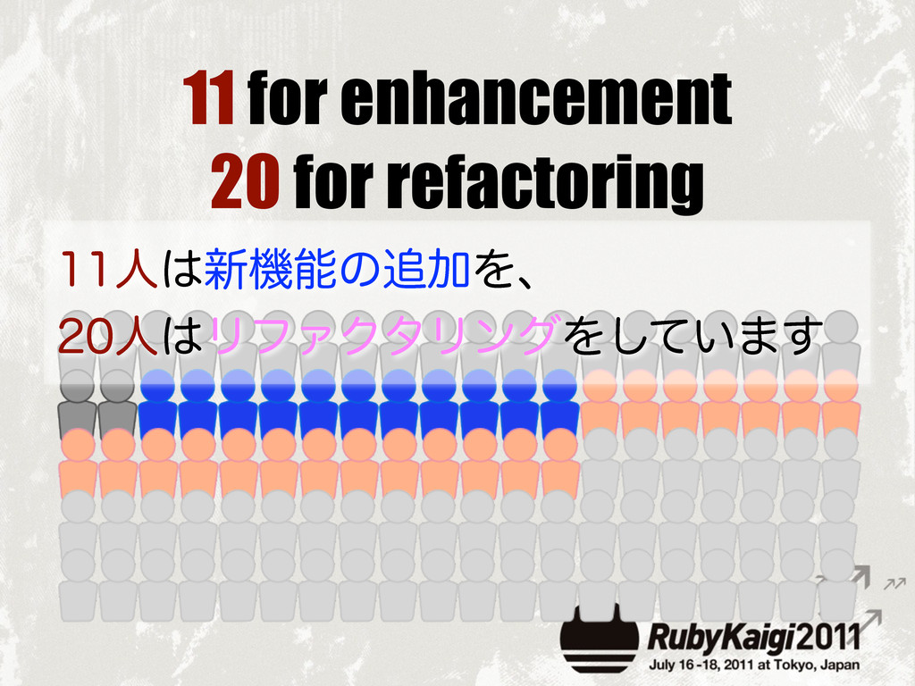 11 for enhancement 20 for refactoring ਓ৽ػͷ...