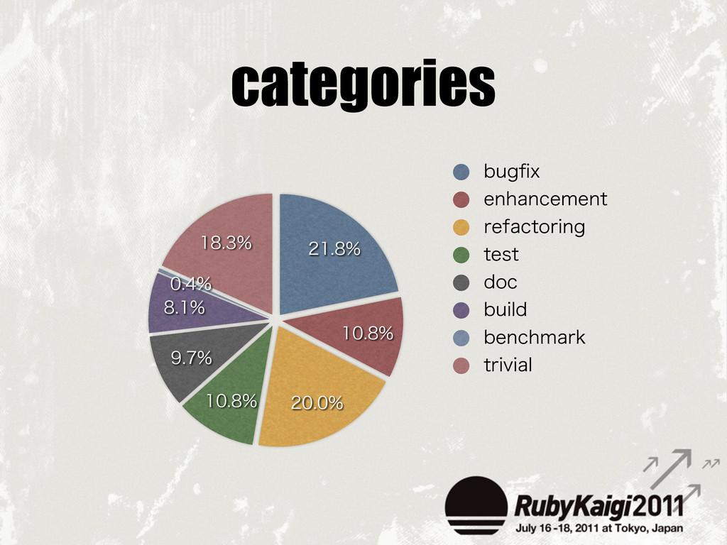 categories       ...