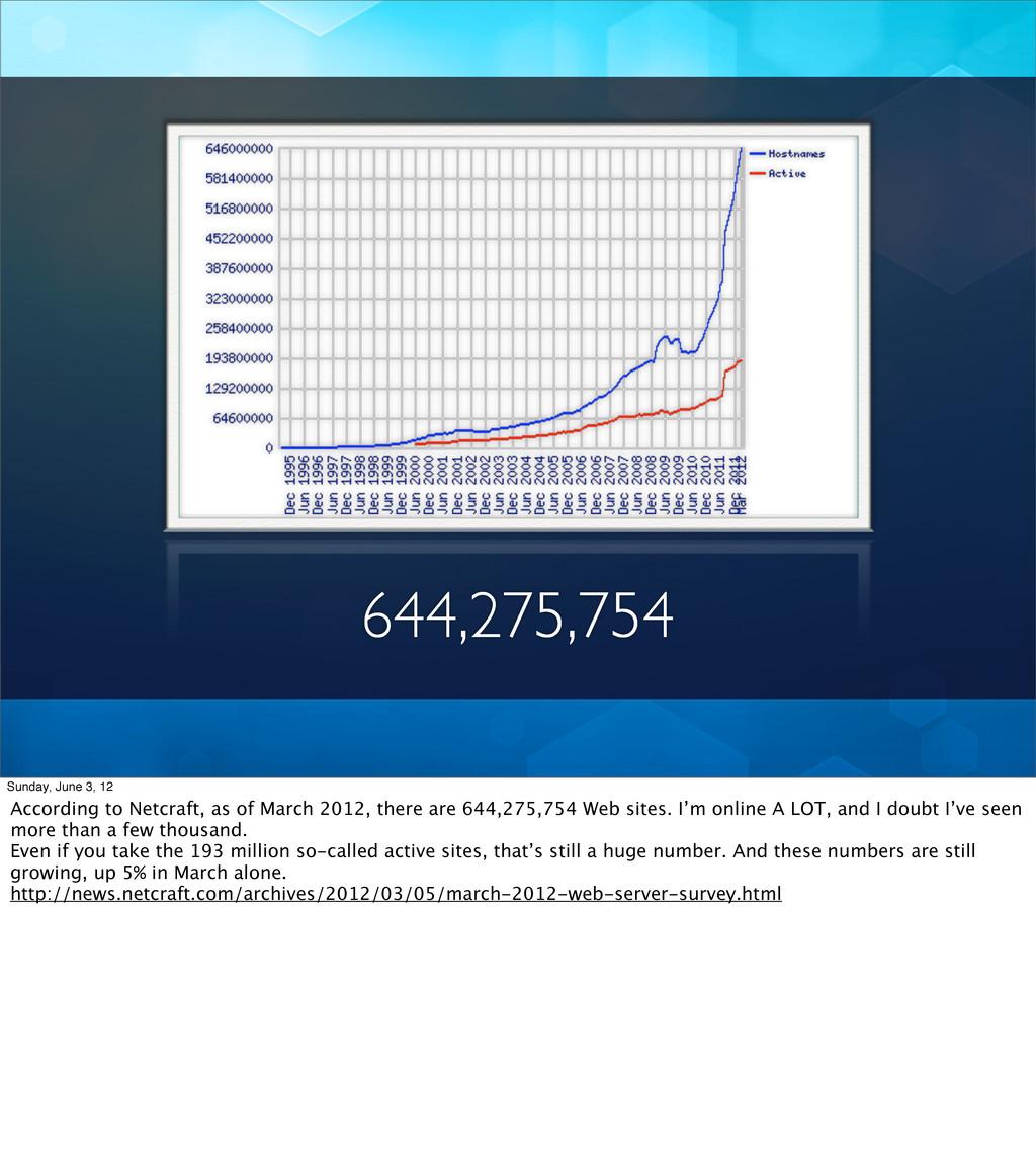 644,275,754 Sunday, June 3, 12 According to Net...