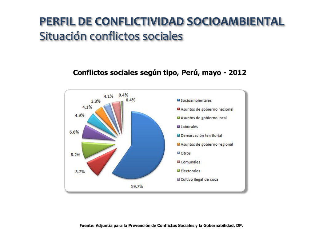 Fuente: Adjuntía para la Prevención de Conflict...