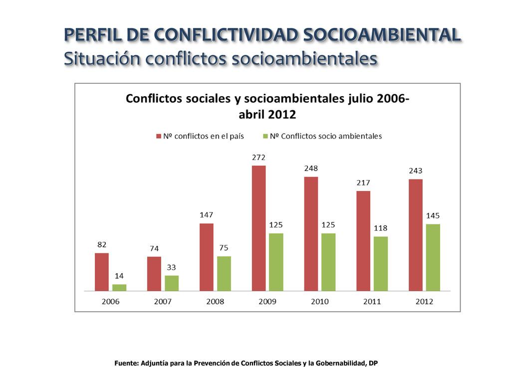 PERFIL DE CONFLICTIVIDAD SOCIOAMBIENTAL Situaci...