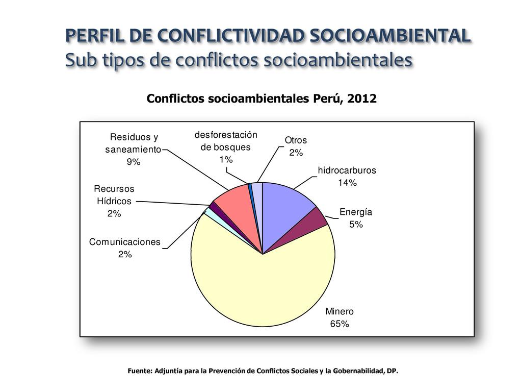Conflictos socioambientales Perú, 2012 PERFIL D...