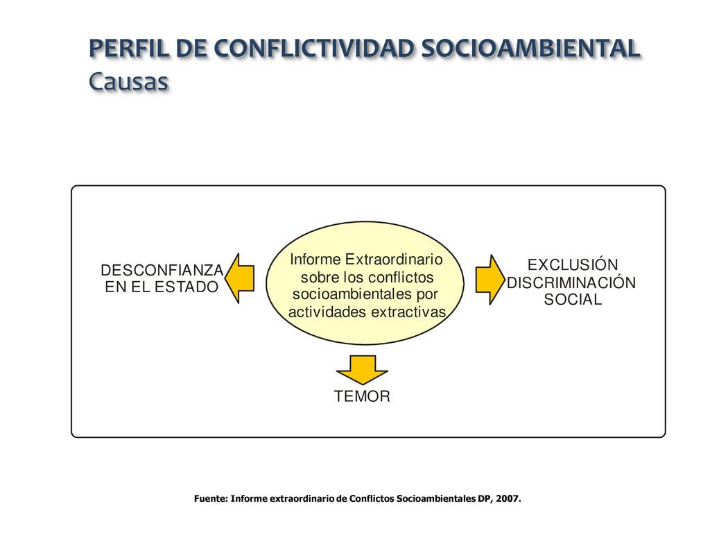Fuente: Informe extraordinario de Conflictos So...