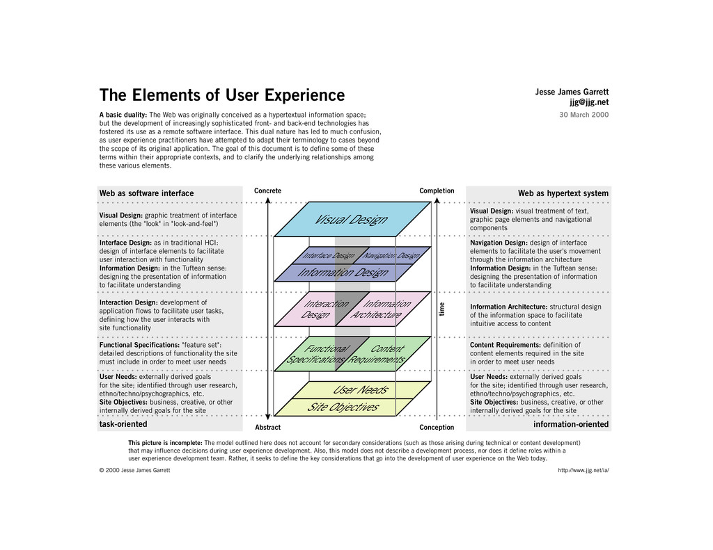 The Elements of User Experience A basic duality...