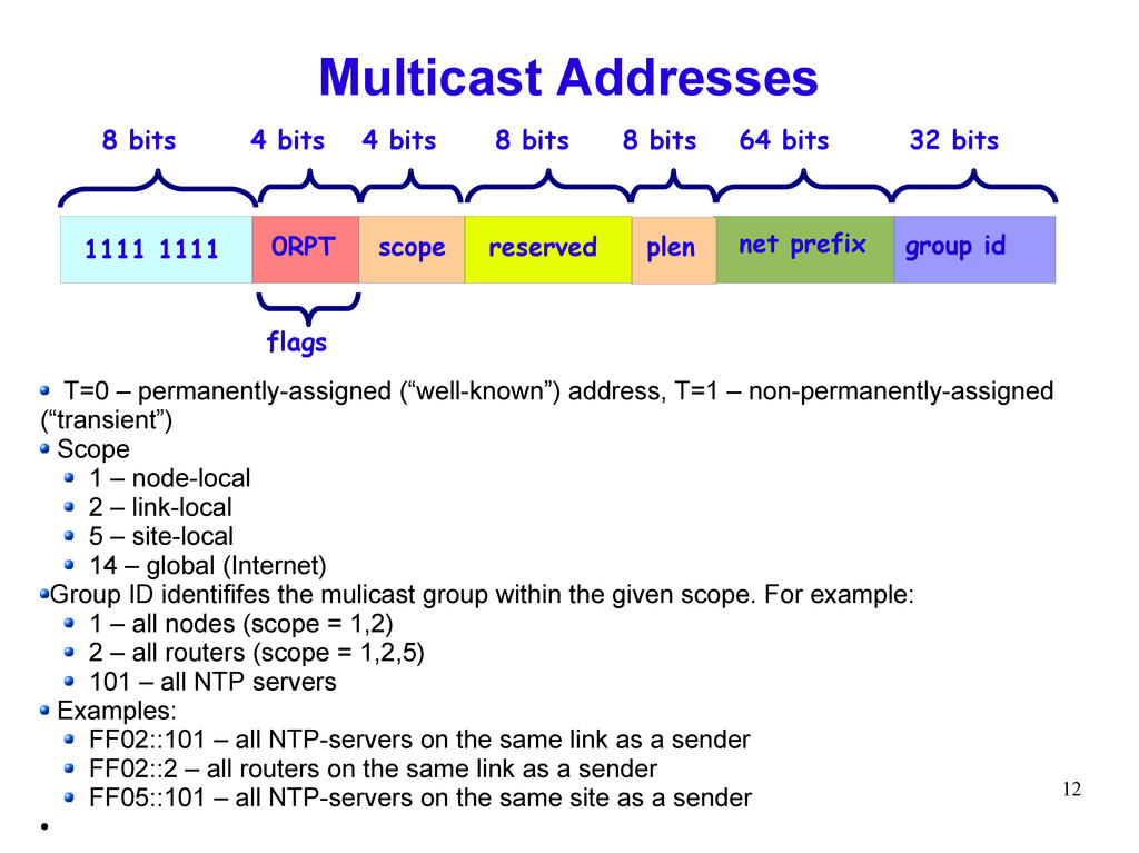 12 Multicast Addresses T=0 – permanently-assign...