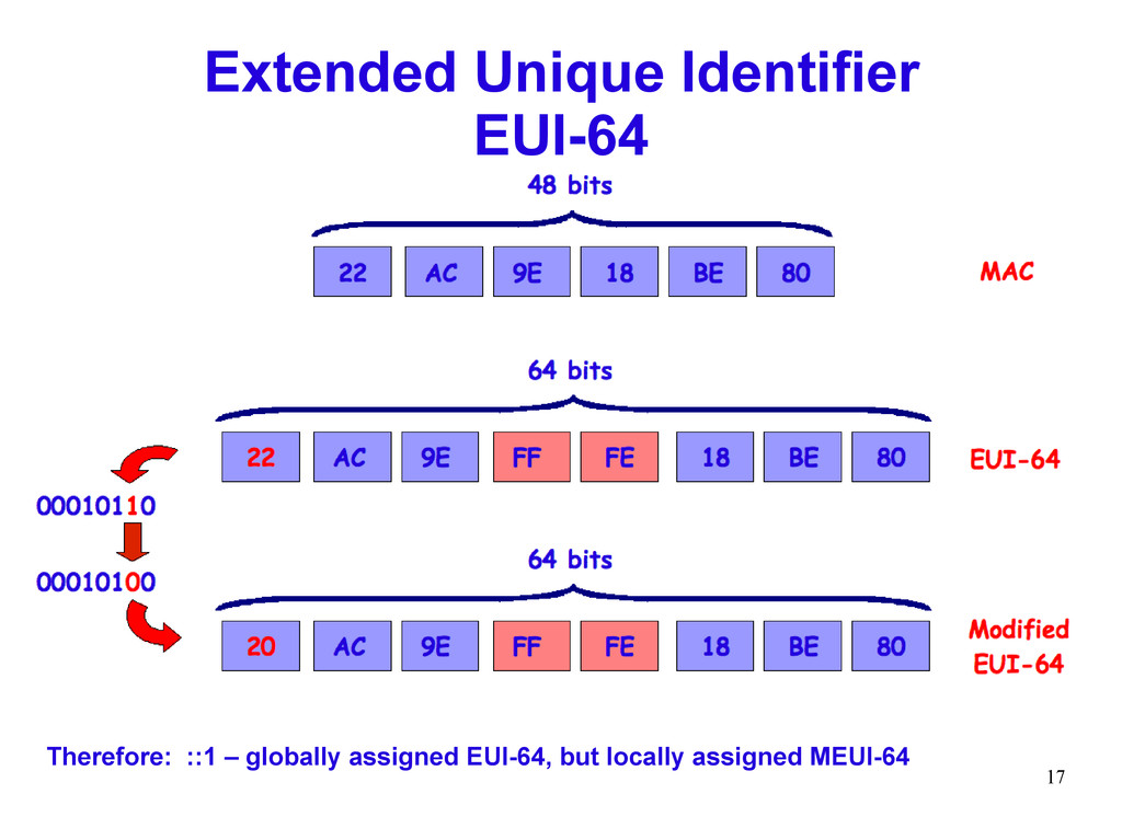 17 Extended Unique Identifier EUI-64 Therefore:...