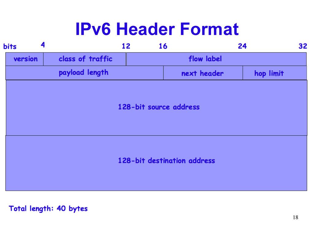 18 IPv6 Header Format