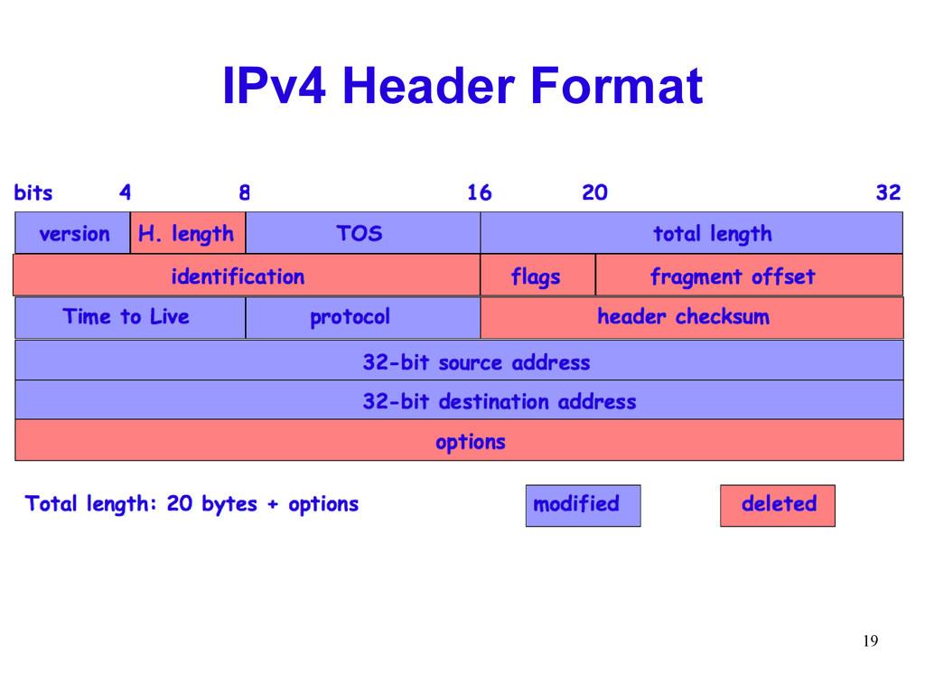 19 IPv4 Header Format