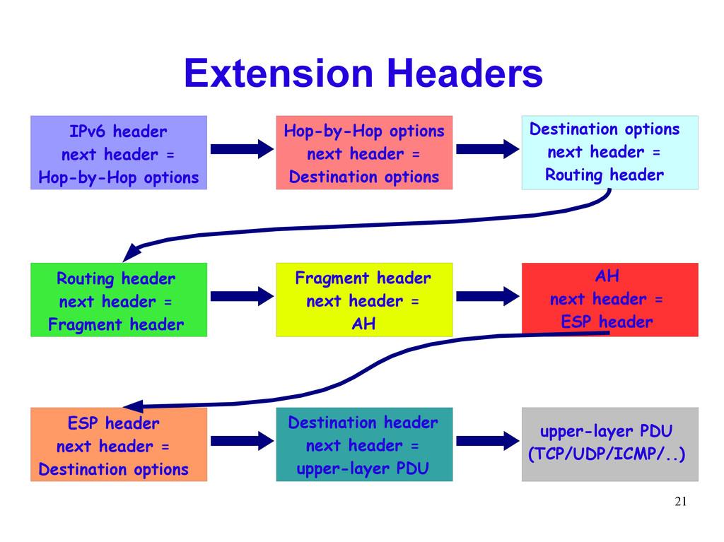 21 Extension Headers IPv6 header next header = ...
