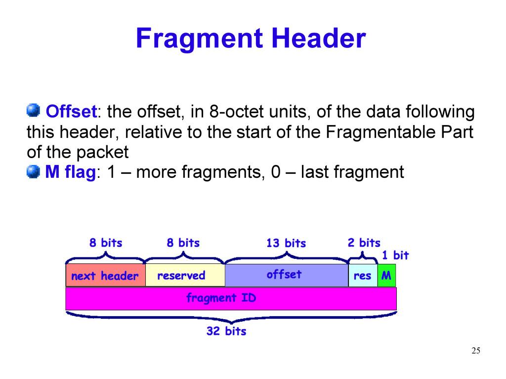 25 Fragment Header Offset: the offset, in 8-oct...