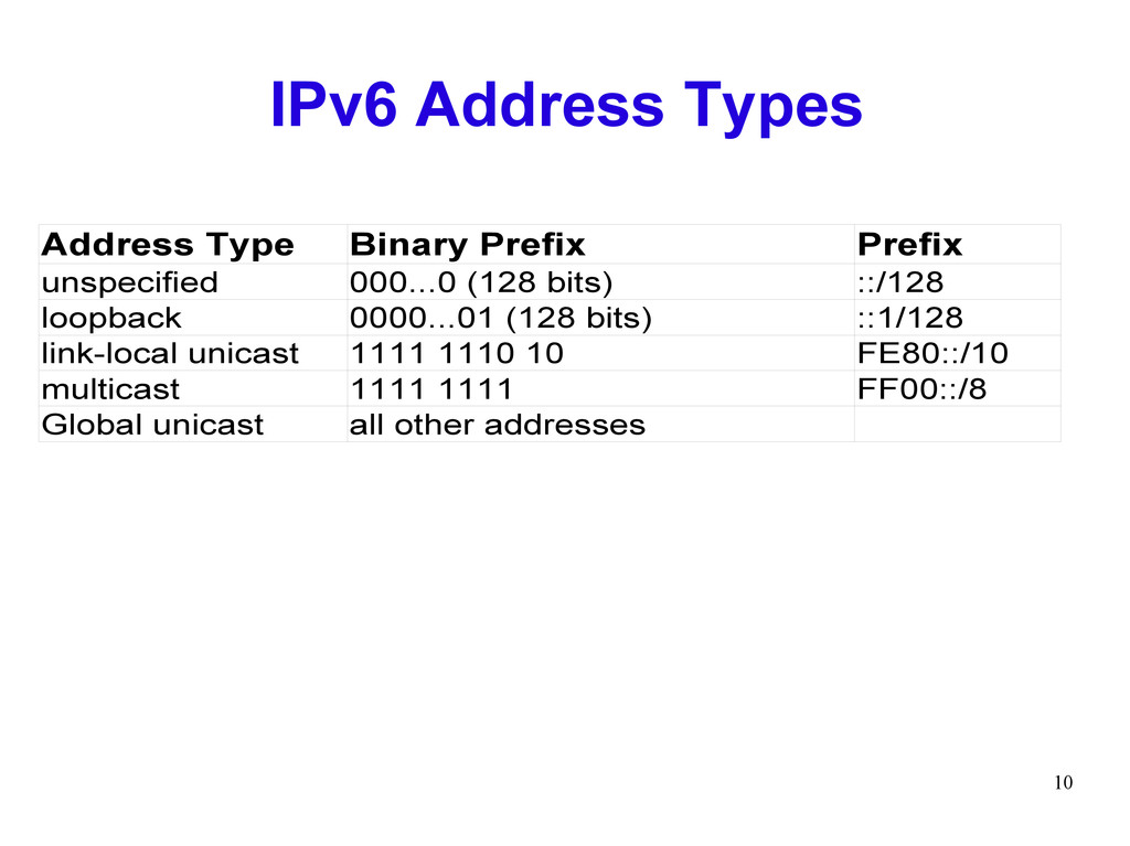 10 IPv6 Address Types ::/128 ::1/128 1111 1110 ...