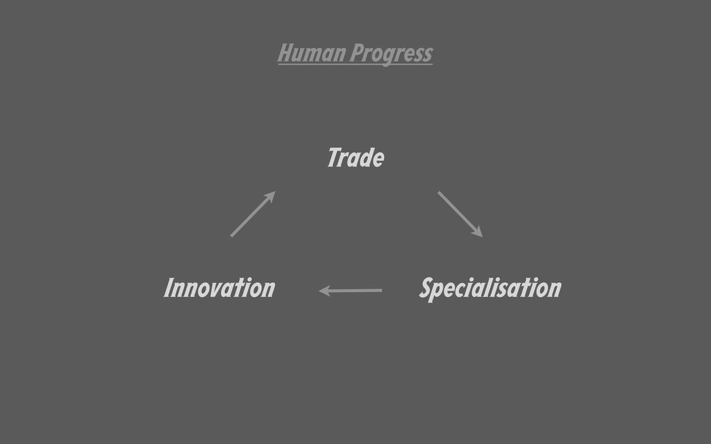 Trade Specialisation Innovation Human Progress
