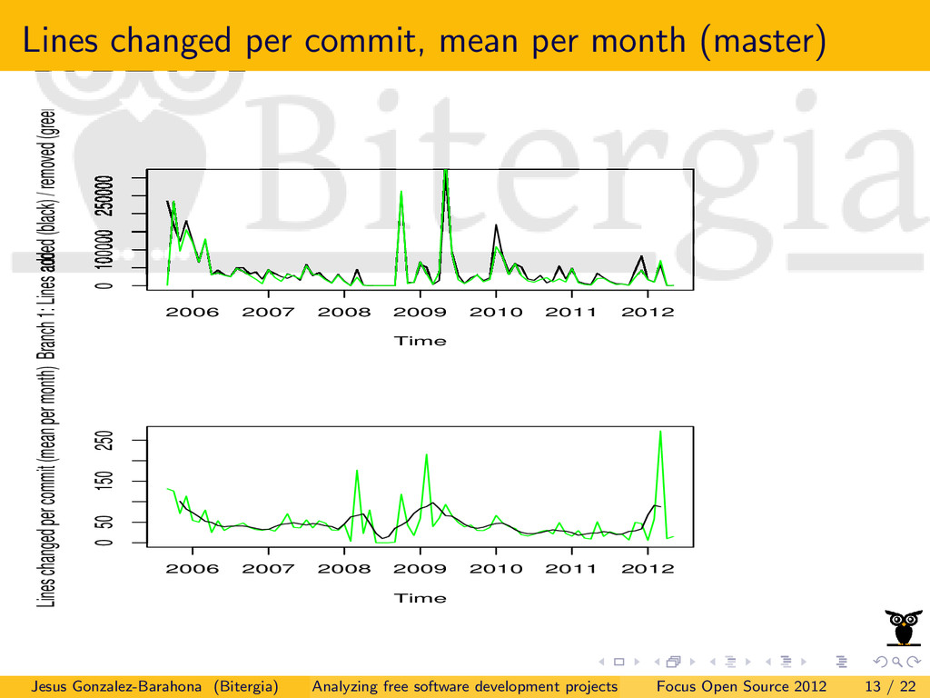 Lines changed per commit, mean per month (maste...