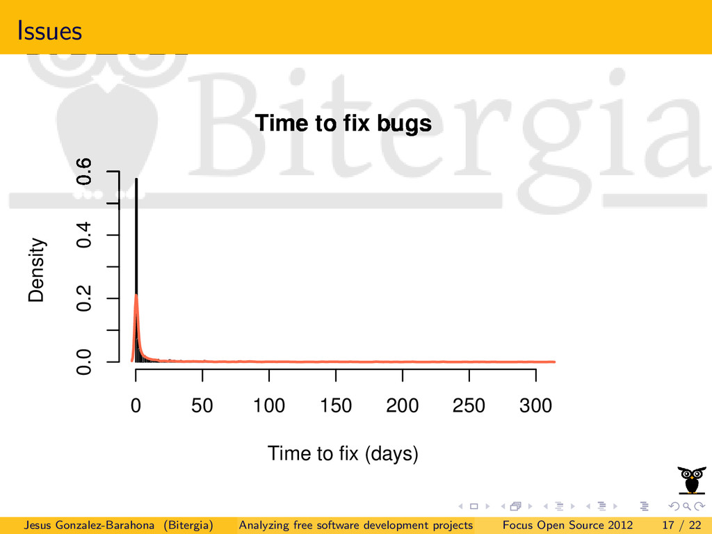 Issues Time to fix bugs Time to fix (days) Dens...