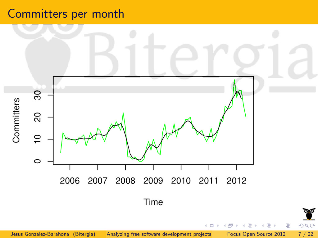 Committers per month Time Committers 2006 2007 ...