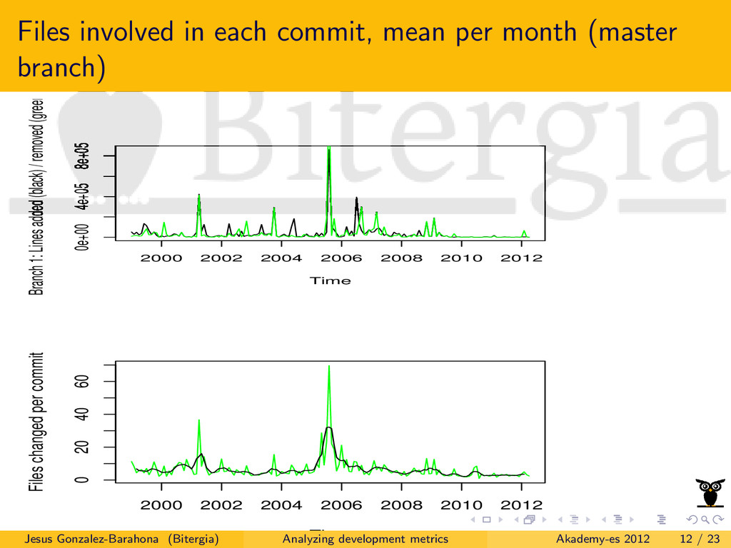 Files involved in each commit, mean per month (...
