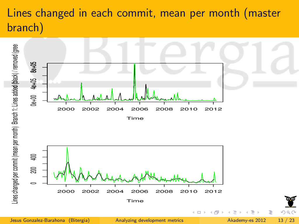 Lines changed in each commit, mean per month (m...