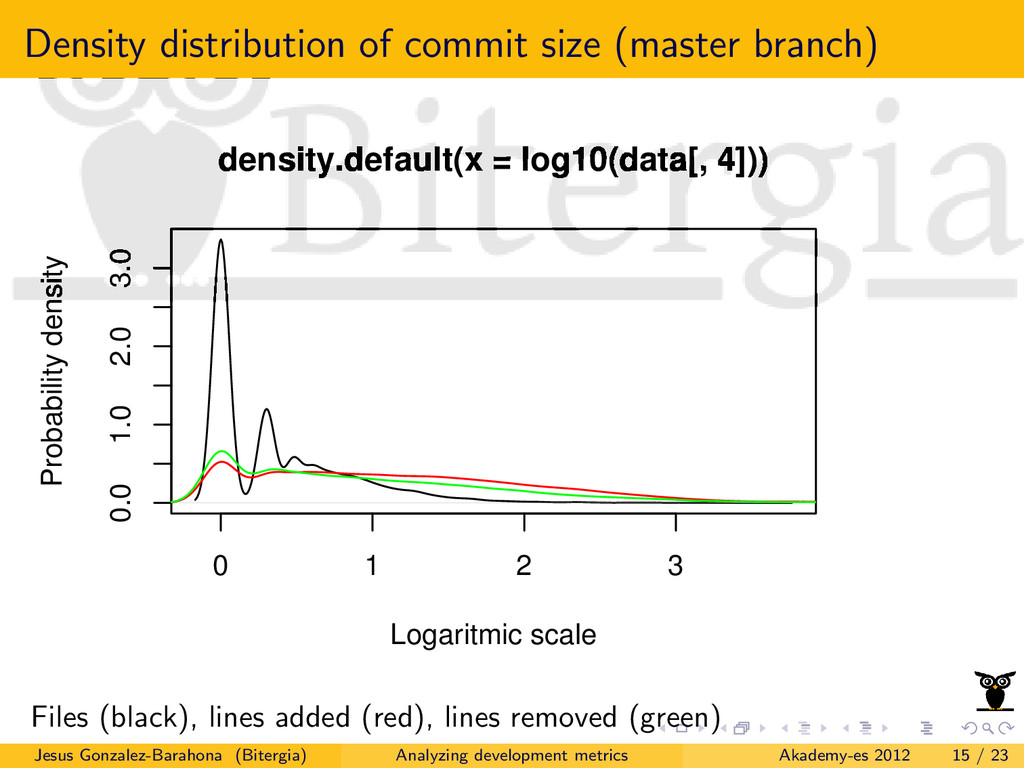 Density distribution of commit size (master bra...