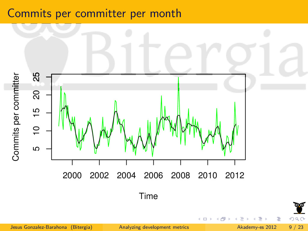 Commits per committer per month Time Commits pe...