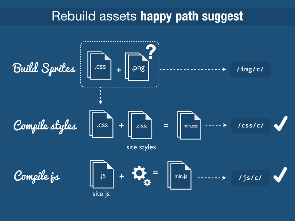 Rebuild assets happy path suggest .css .png + B...